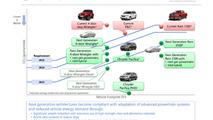 2018 Jeep Wrangler to have mild hybrid & hybrid electric variants