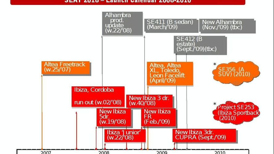 Seat Roll Out Schedule till 2010 Reveals New SUV & Ibiza Cupra Launch Dates