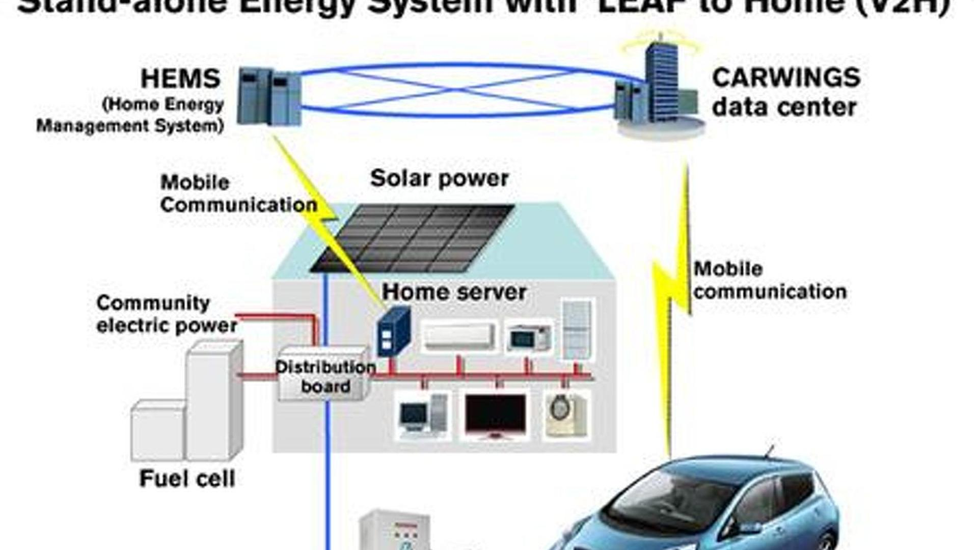 Nissan unveils Leaf-loving home of the future [video]