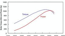 Koenigsegg CCXR power curve