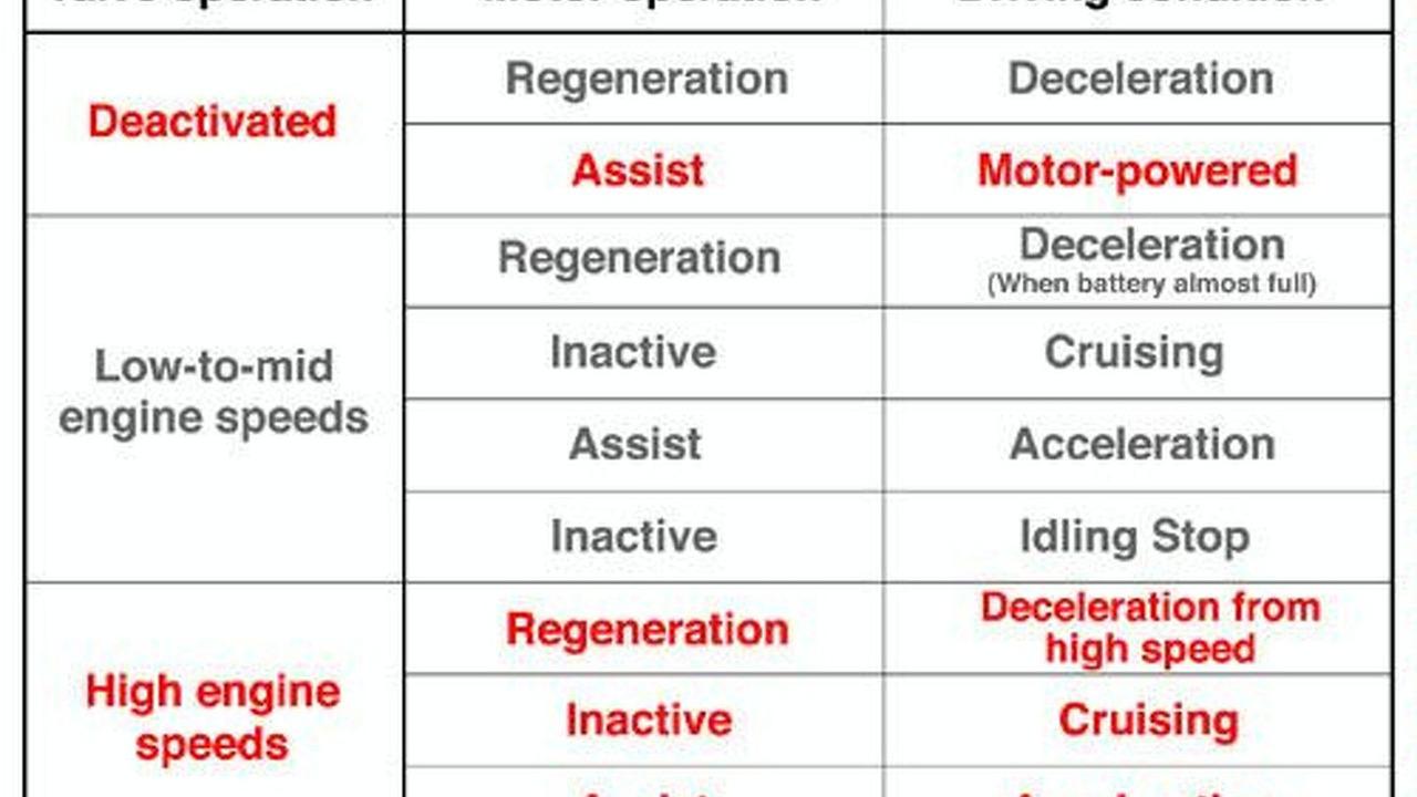 New Honda Hybrid System Energy Management