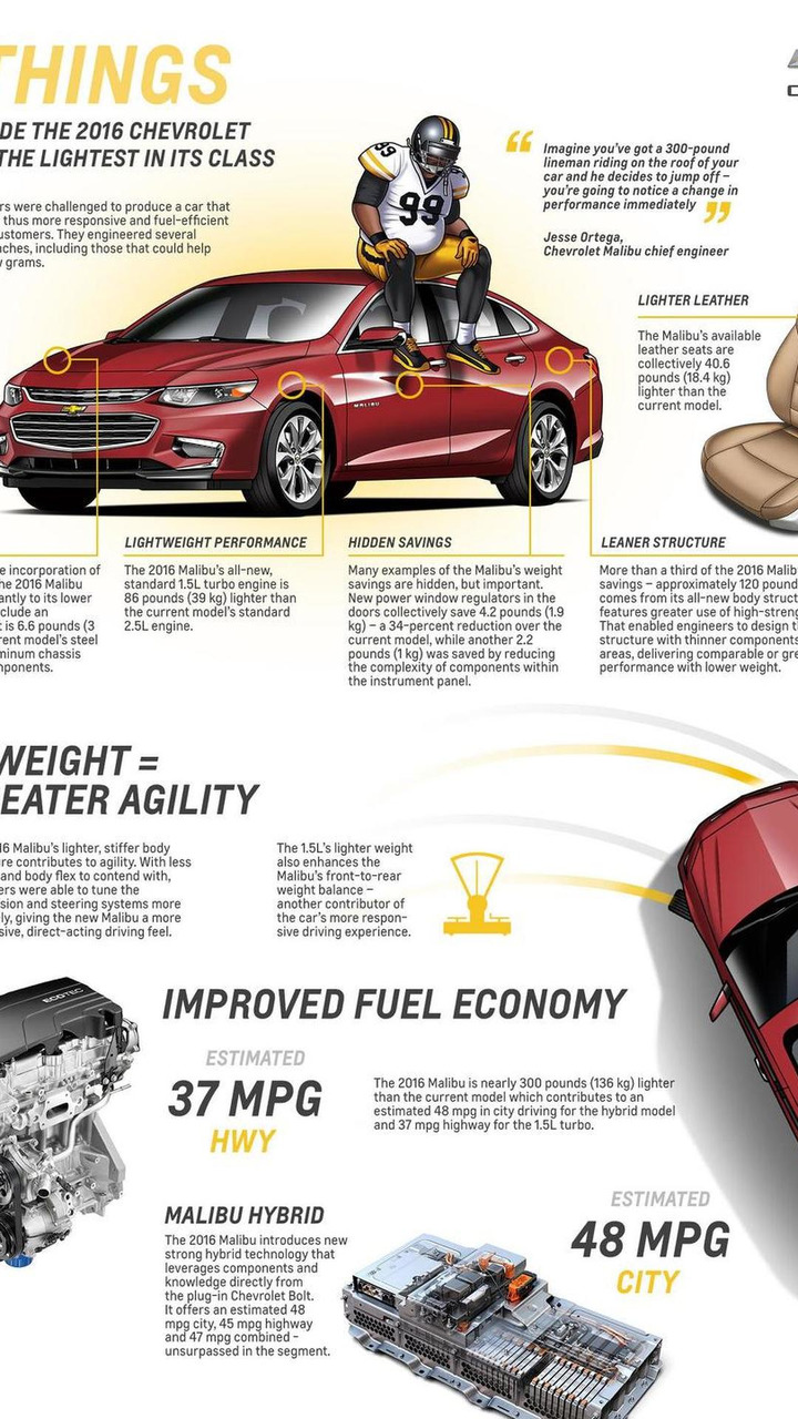 2016 Chevrolet Malibu weight savings infographic