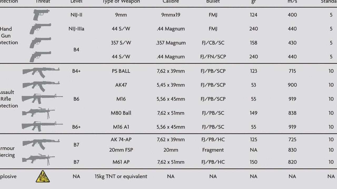 Jaguar XJ Sentinel ballistics data 18.08.2010