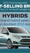 Ford on track to become the best-selling automotive brand in America
