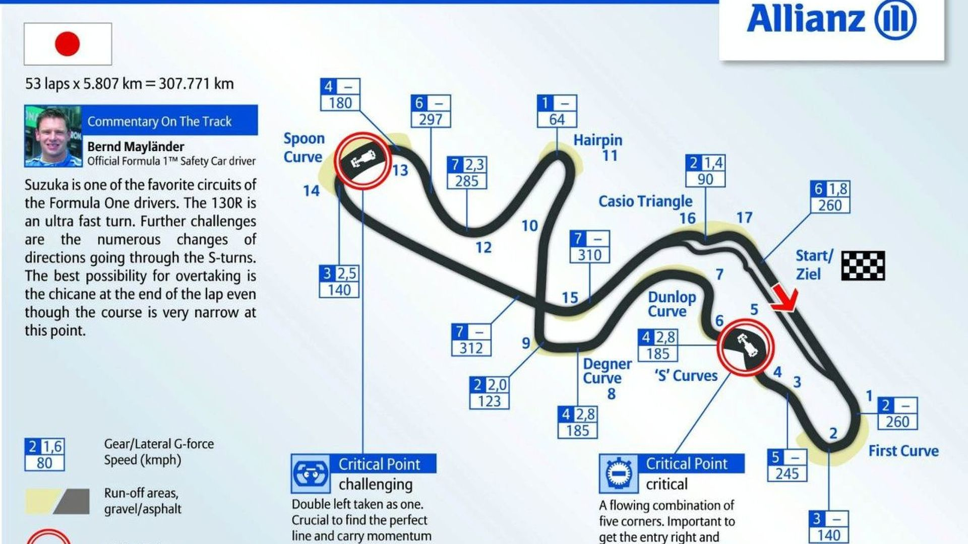 Lots of changes at Suzuka since 2006