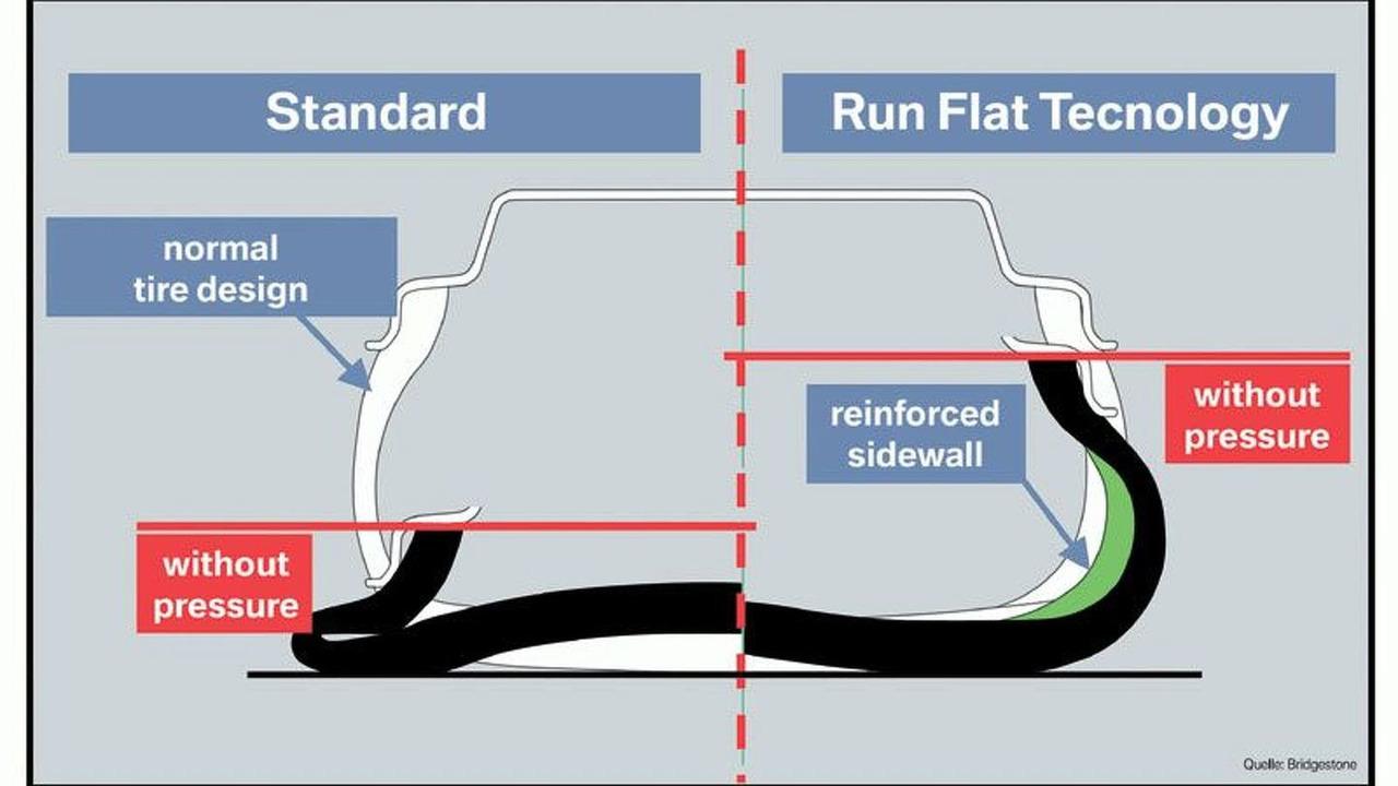 BMW principle run flat tire technology