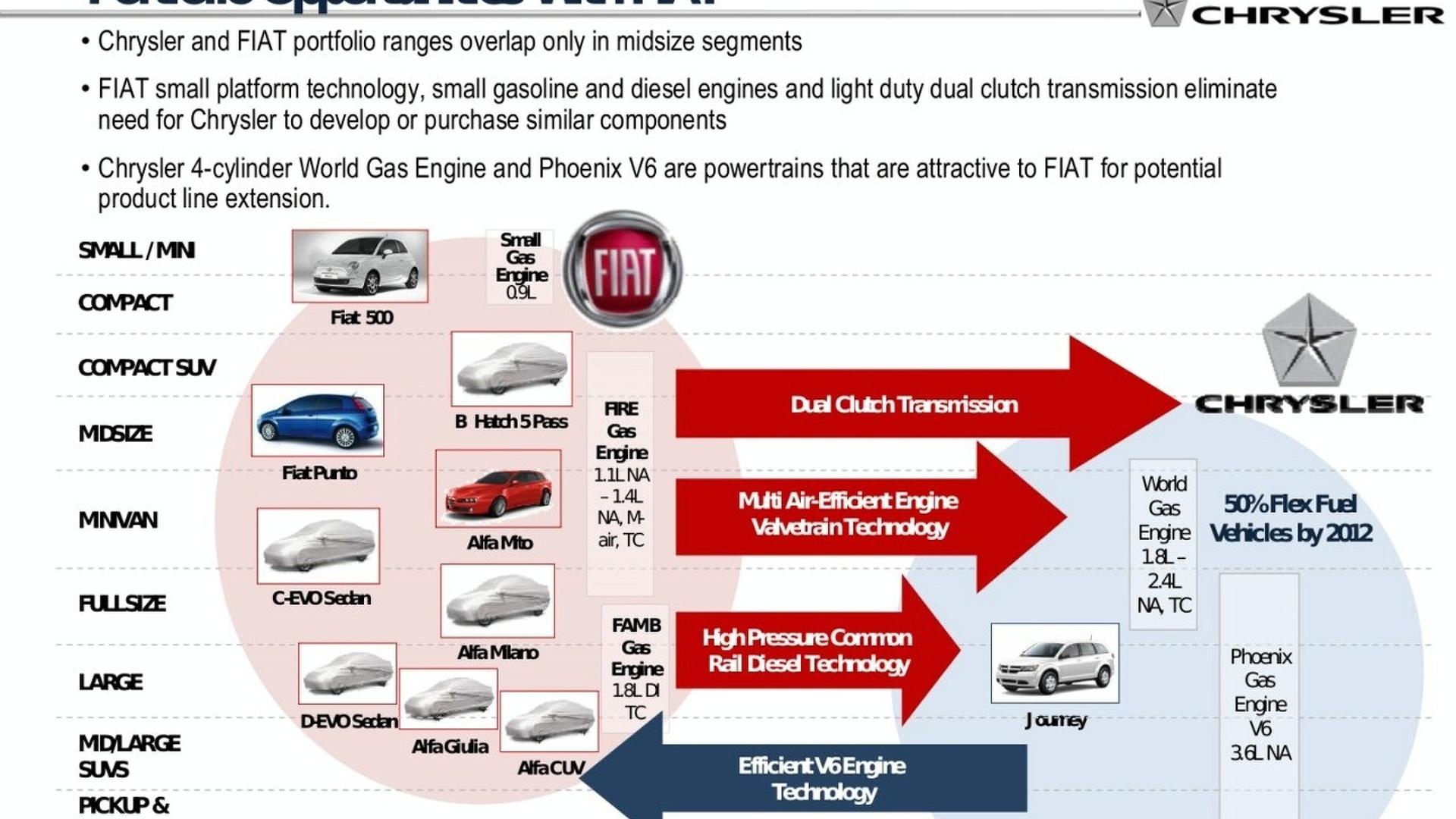 Fiat Models Outlined in Chrysler Restructuring Plan
