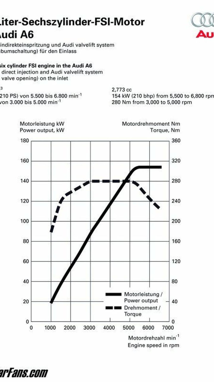 Audi A6 2.8L FSI Engine Graph
