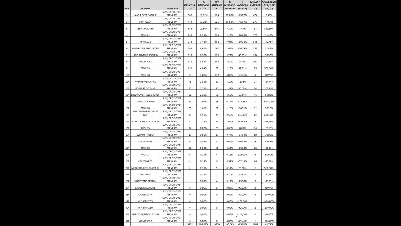 SUV´S / Crossovers premium: Evoque na ponta e X3 com recorde em maio