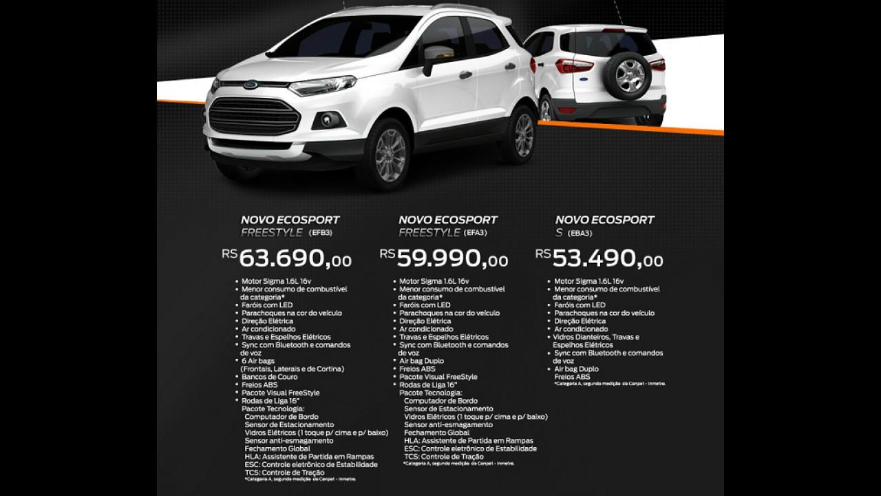 Preços oficiais do novo Ford Ecosport já estão no site da marca