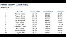 Corolla foi o automóvel mais vendido nos EUA em janeiro - veja ranking