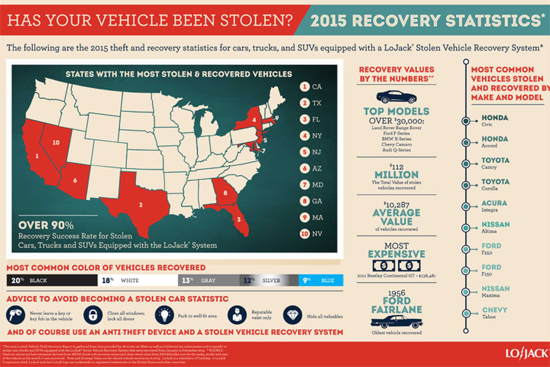 These are 10 of the Most Stolen Vehicles in the USA