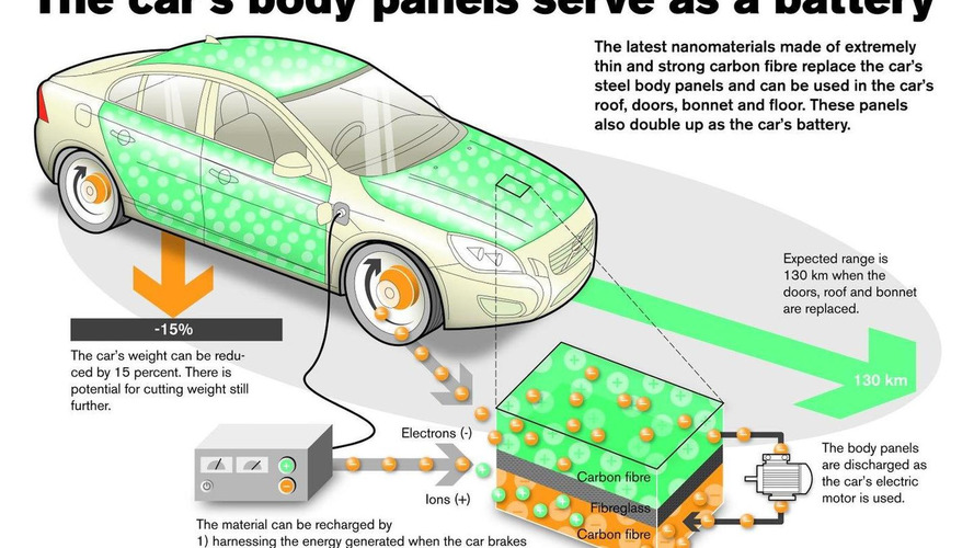Volvo developing technology that will make an electric car's body its battery too
