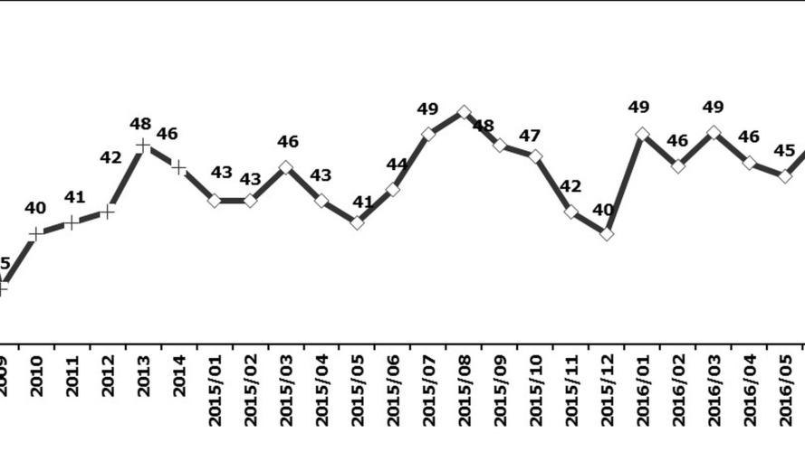 OSD Grafik