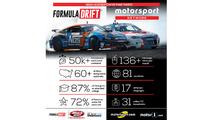 Motorsport Network une forças com Formula DRIFT como media partner