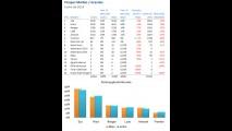 Análise CARPLACE (picapes médias): Ranger é a única a registrar crescimento