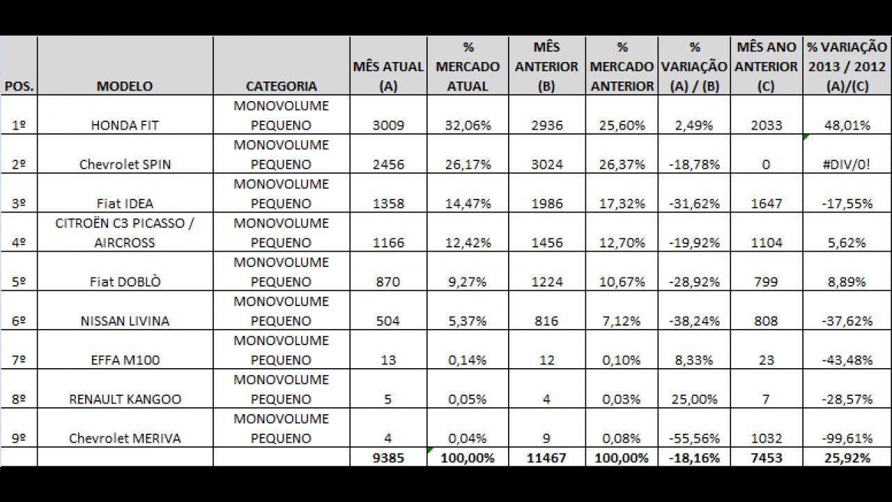 Monovolumes: Conheça os mais vendidos em fevereiro de 2013
