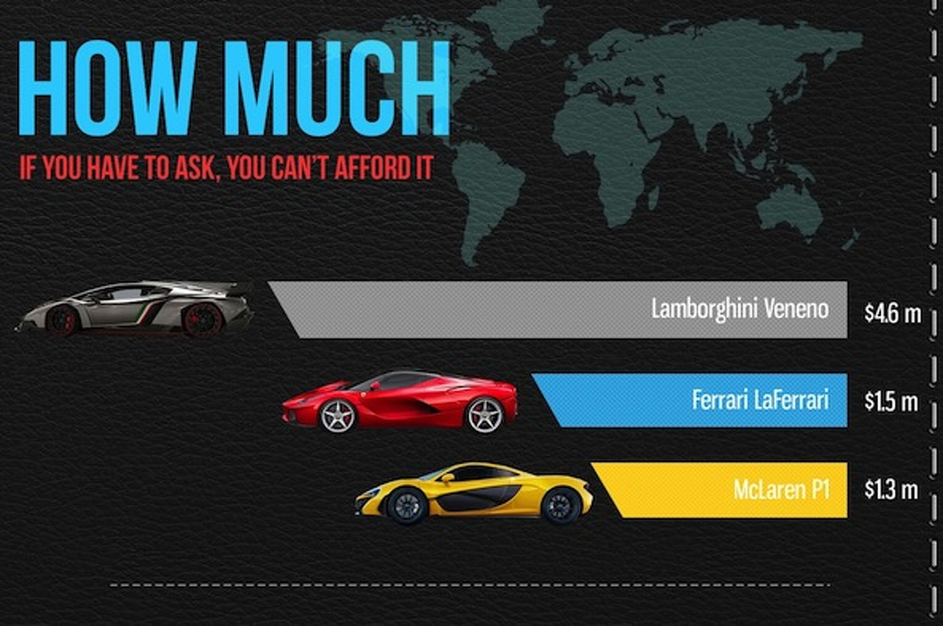LaFerrari, Veneno, P1: How Do these New Supercars Measure Up?
