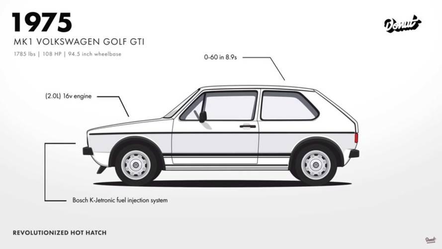 Volkswagen Golf'ün 7 nesillik geçmişini hatırlayalım