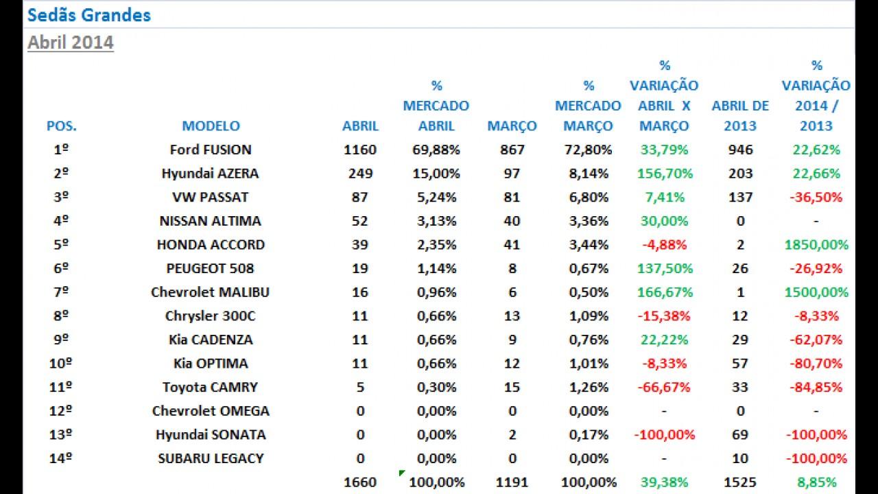 Análise CARPLACE (sedãs grandes): Azera tem melhor venda em seis meses