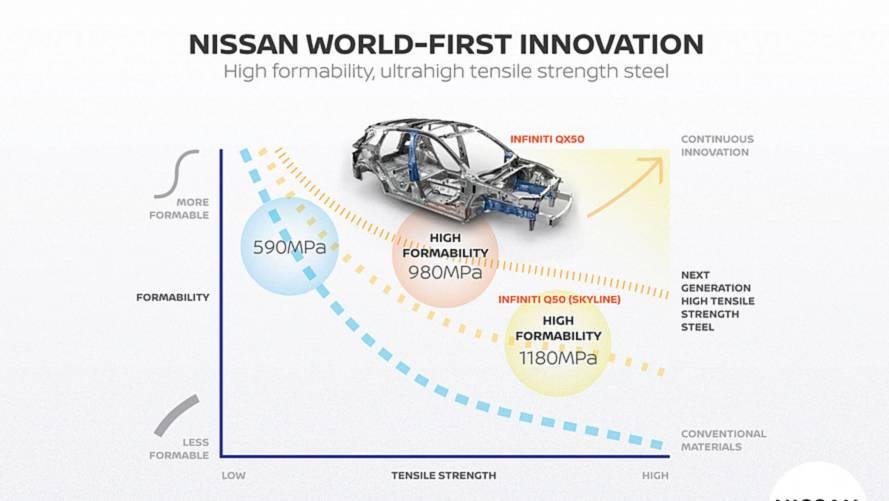 Yeni Nissan modelleri hafifleyecek