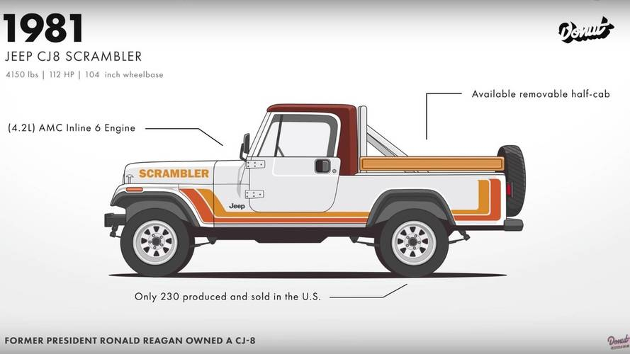 Watch The Jeep Wrangler Evolve From War Machine To Rock Crawler