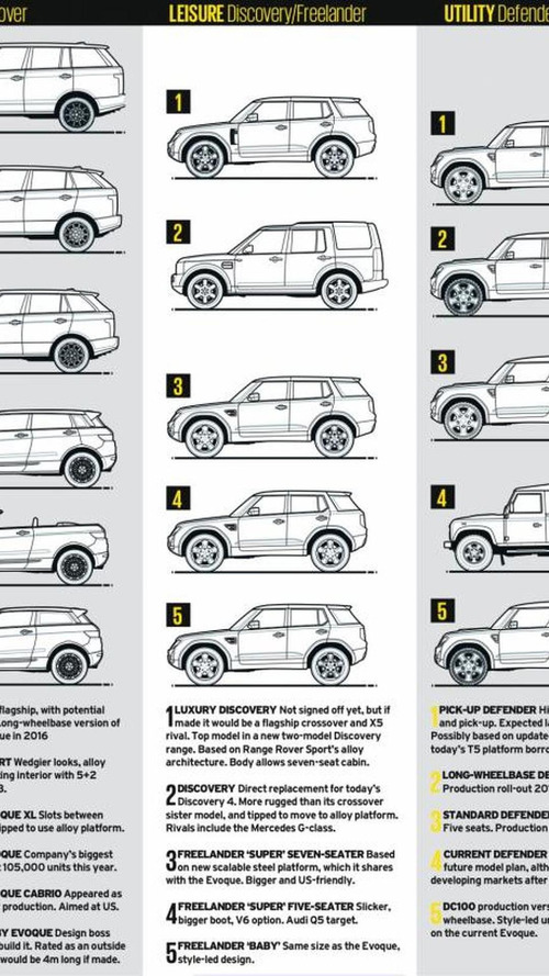All 16 Land Rover models revealed