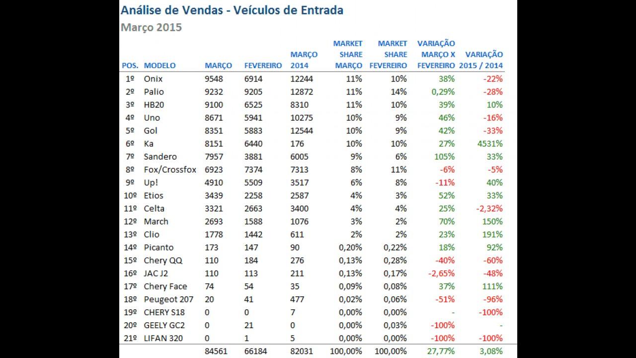 Análise de vendas: Onix derrota Palio e HB20 por margem mínima em março