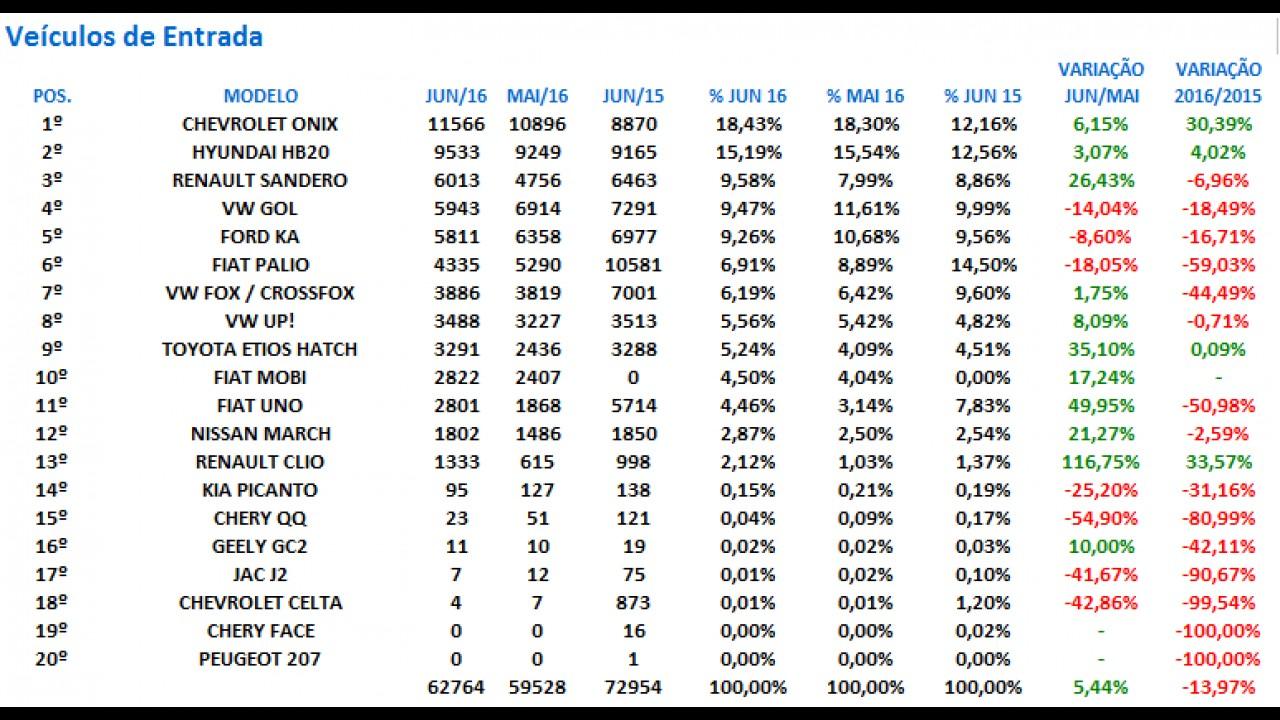 Carros de entrada: veja quem bombou ou perdeu na lista dos mais vendidos no 1º semestre