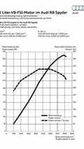 Audi R8 Spyder 4.2 FSI power output graphs 01.07.2010