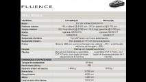 Avaliação: Renault Fluence 2.0 Privilège 2011