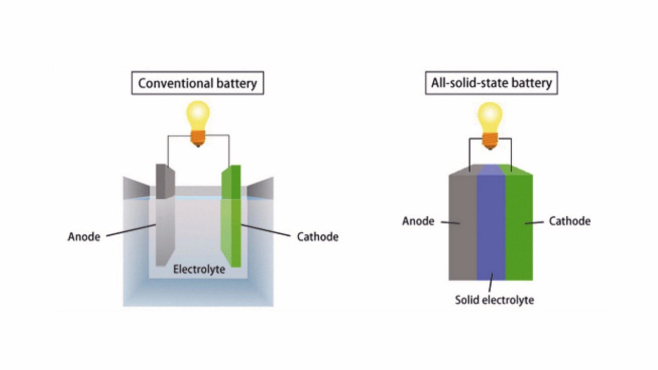 Toyota desenvolve elétrico com bateria de estado sólido