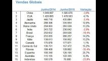 Com queda de 20%, Brasil mantém 7º lugar nas vendas globais - veja ranking