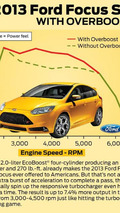 Ford Focus ST gets new overboost feature - 15 second burst