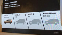 Los próximos SUV de Skoda