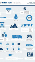 Hyundai Motorsport testing in numbers (2013)