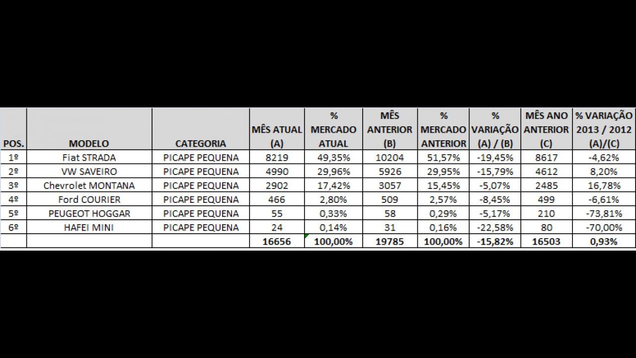 PICAPES PEQUENAS: Conheça as mais vendidas em fevereiro de 2013