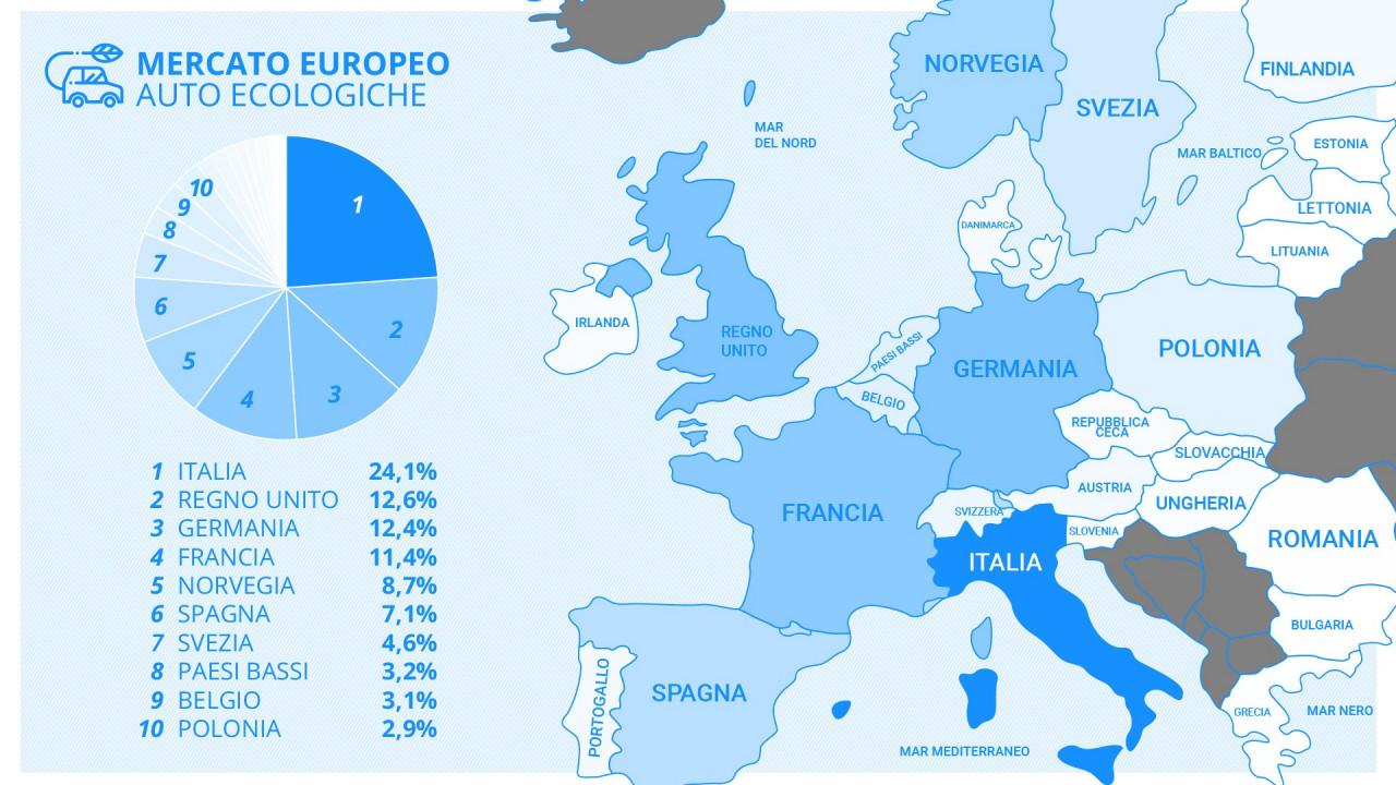 Auto ad alimentazione alternativa, le best seller in Europa