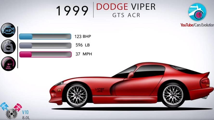Dodge Viper'ın tarihine bir göz atın