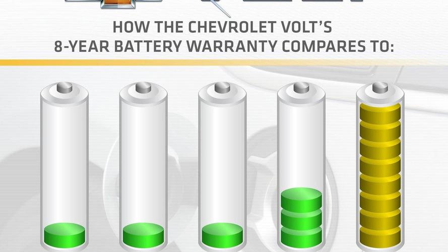 Chevrolet Volt battery gets eight-year, 100,000-mile battery warranty standard