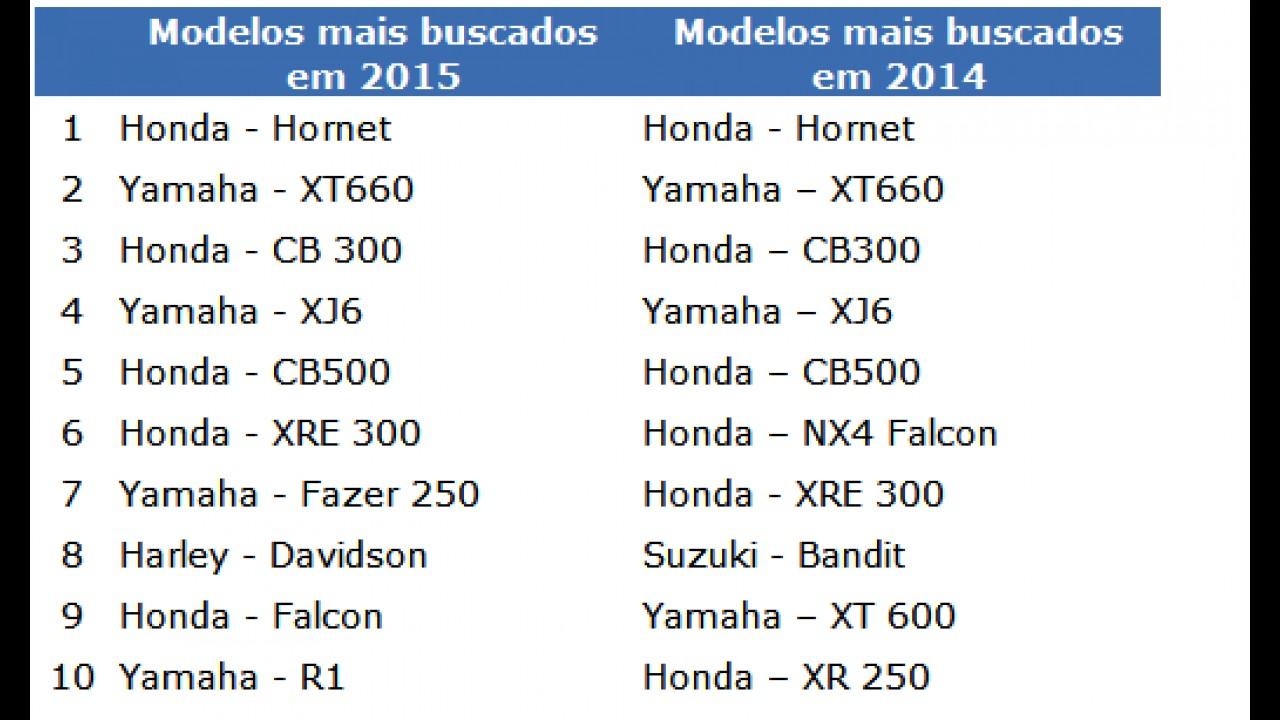 Honda Hornet foi a moto mais buscada no Mercado Livre em 2015 - veja ranking