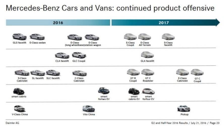 Mercedes-Benz deve apresentar pelo menos 11 novidades em 2017