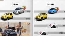 Fiat five year plan