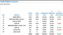 Sedãs médios premium: Série 3 lidera com folga e A3 garante pódio em 2014