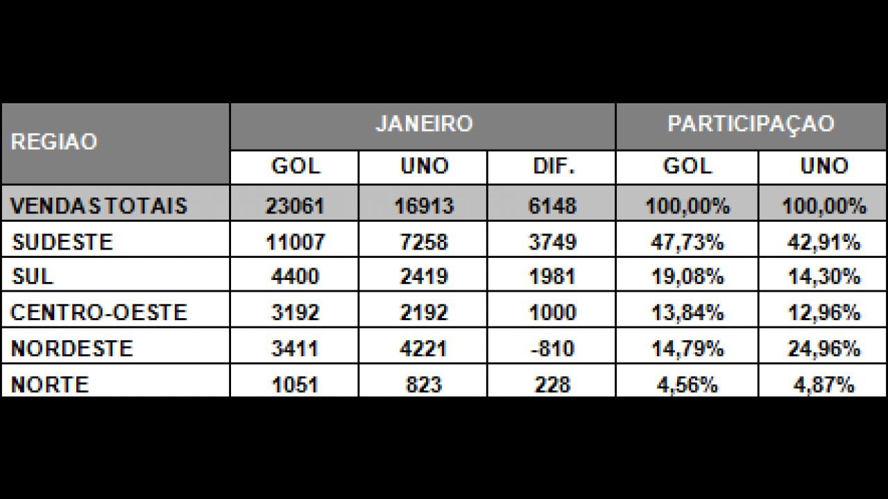 Gol x Uno: Confira o desempenho dos líderes em janeiro por estado e por região