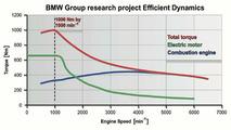 BMW X5 research car torque curve