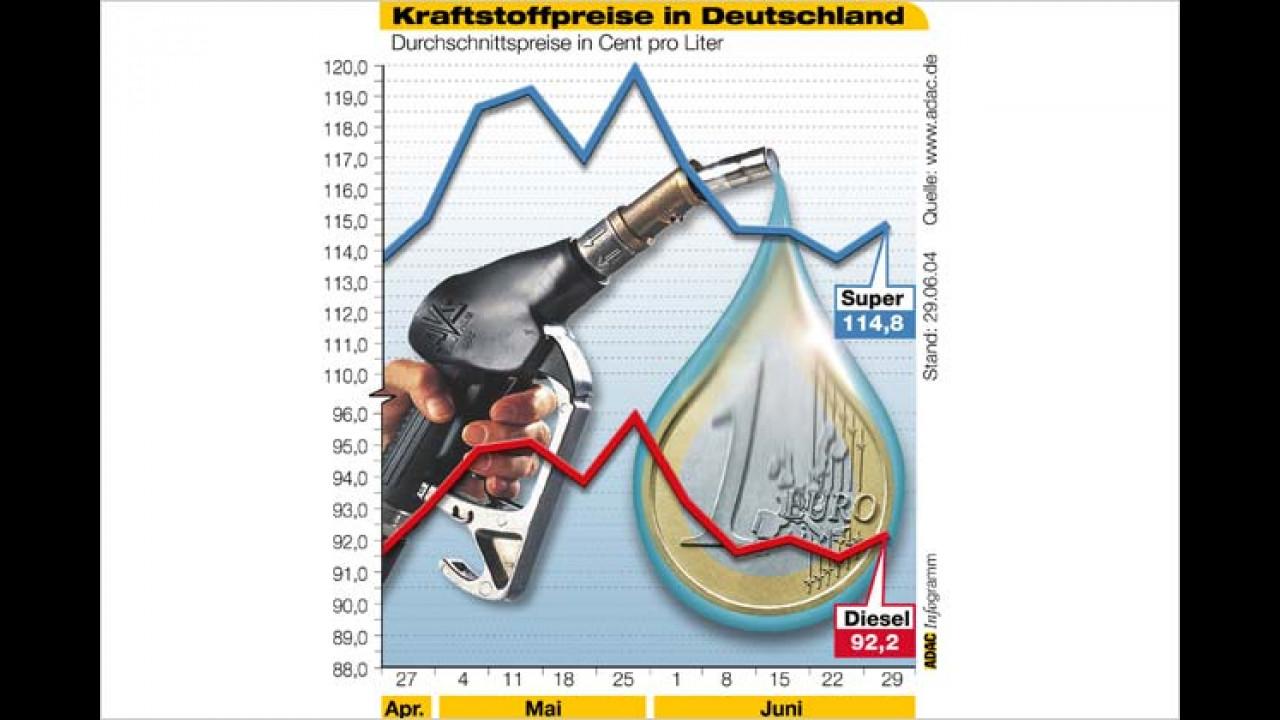Trotz billigem Rohöl: Sprit bleibt teuer