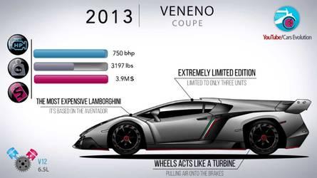 La evolución de Lamborghini, en un vídeo de siete minutos