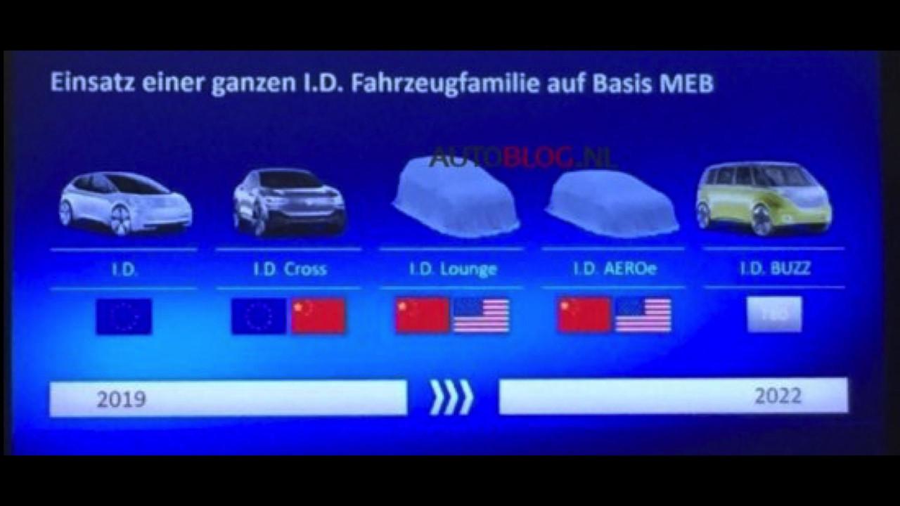 VW I.D. yelpazesi