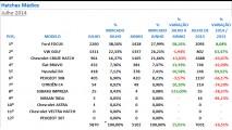 Hatches médios: Focus dispara nas vendas e conquista quase 40% do segmento